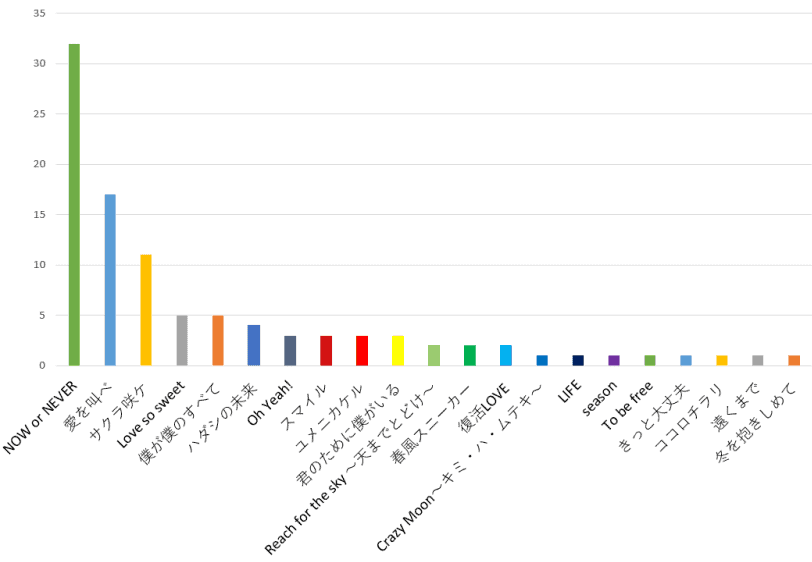100名へ聞いた!嵐が歌う一番好きなCMソングランキンググラフ