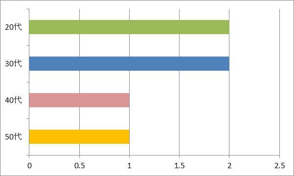 マイガールを選んだ方の年代別グラフ
