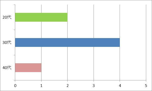 台風ジェネレーションを選んだ方の年代グラフ