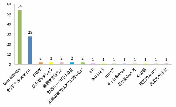 SMAPCMソングランキンググラフ