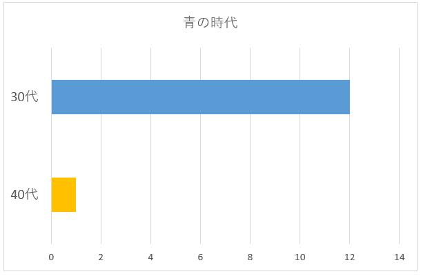 青の時代年齢別グラフ
