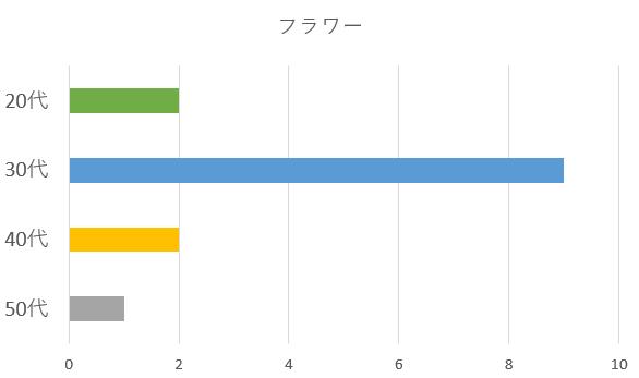 フラワーを選んだ年齢別グラフ