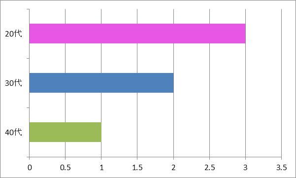 「ふるさと」年代別グラフ