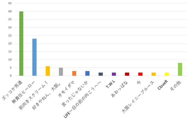 100名に聞いた!関ジャニ∞の歌でカラオケで歌うのに一番のおすすめソング口コミランキンググラフ