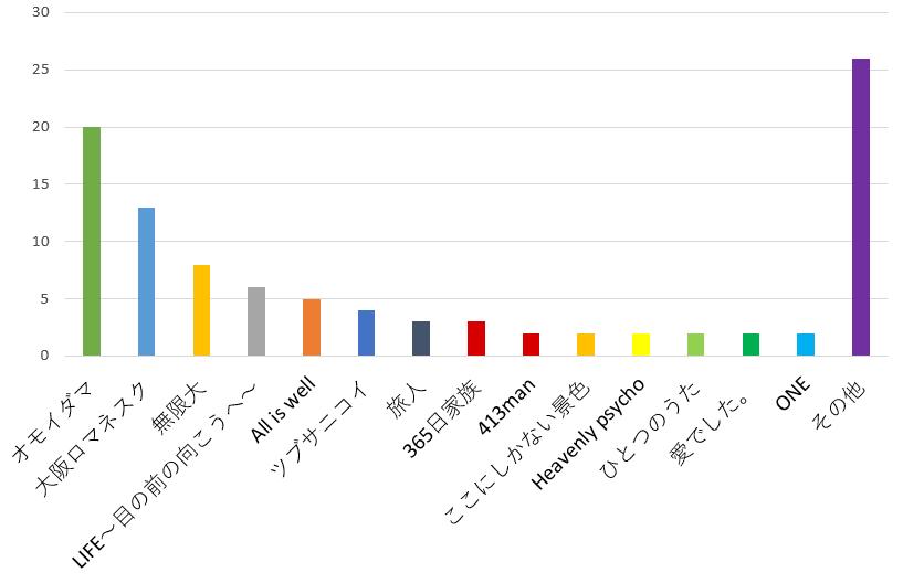 関ジャニ∞の歌で聴いていると一番泣けると思う曲ランキンググラフ