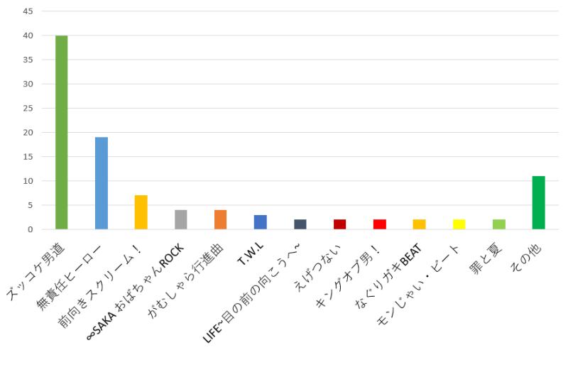 関ジャニ∞で最もノリが良い曲のおすすめ口コミランキンググラフ