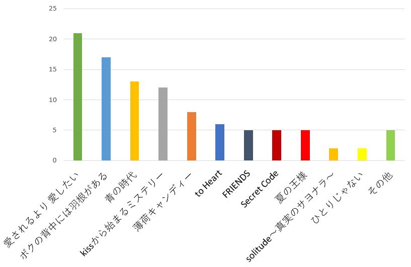 KinKi Kids(キンキキッズ)が歌うドラマ主題歌で一番好きな歌の口コミランキンググラフ