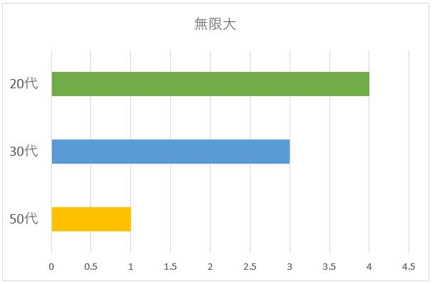 無限大年齢別グラフ