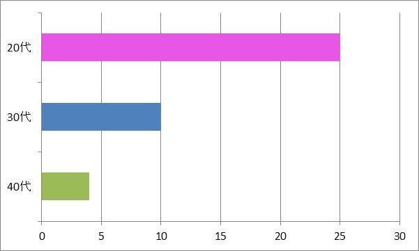 「サクラ咲ケ」年代別グラフ