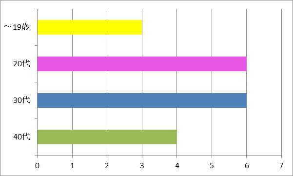「season」年代別グラフ