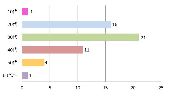 SMAPCMソングDear WOMAN年代別グラフ