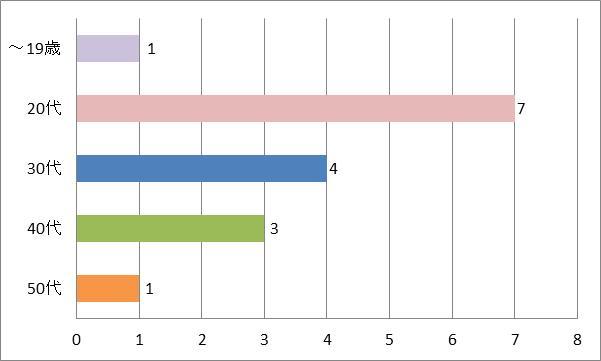 SMAP(スマップ)ドラマ主題歌「らいおんハート」年代別グラフ