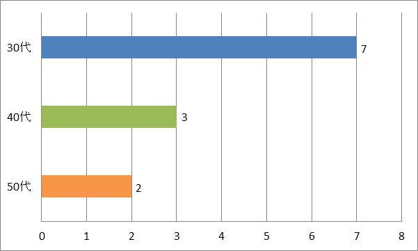 SMAP(スマップ)ドラマ主題歌「セロリ」年代別グラフ