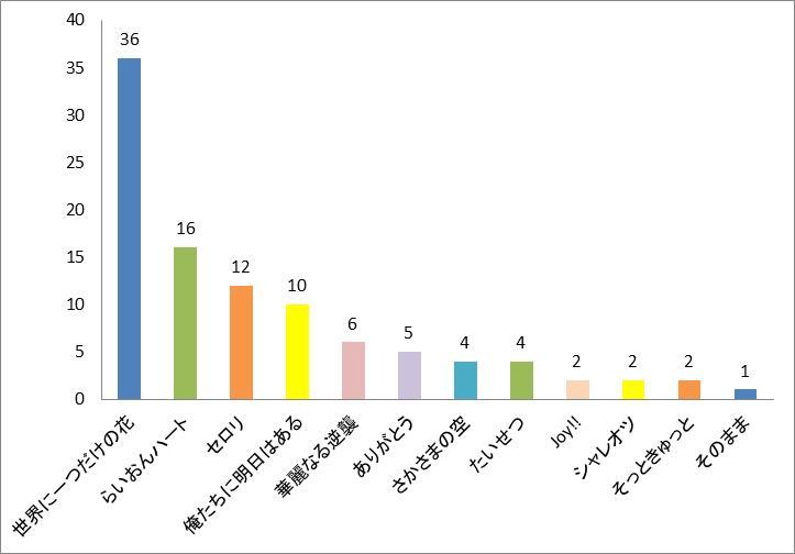 SMAP(スマップ)ドラマ主題歌ランキンググラフ