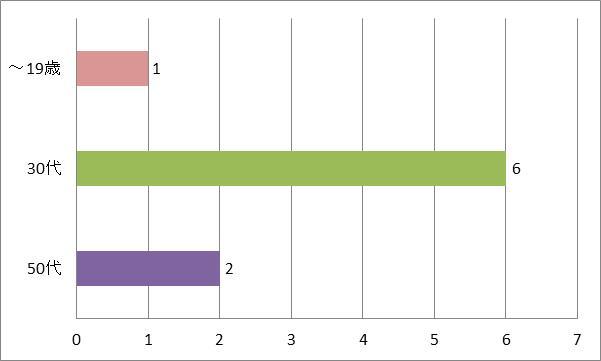 SMAPドライブおすすめ曲世界に一つだけの花年代別グラフ