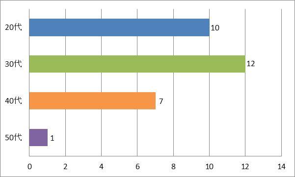 SMAPドライブおすすめ曲SHAKE年代別グラフ