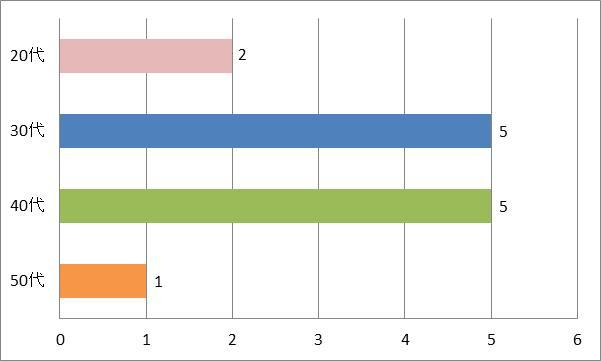 SMAPカラオケおすすめ「SHAKE」年代別グラフ