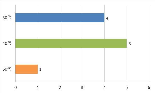 SMAPカラオケおすすめ「青いイナズマ」年代別グラフ