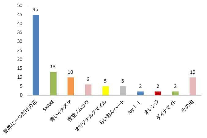 SMAPカラオケおすすめランキンググラフ