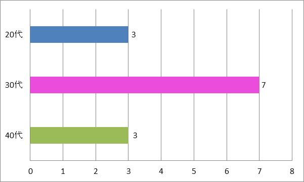SMAP結婚式余興「ありがとう」年代別グラフ