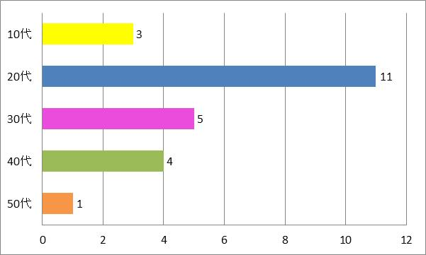SMAP結婚式余興「世界に1つだけの花」年代別グラフ