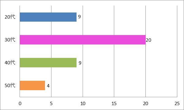 SMAP結婚式余興「らいおんハート」年代別グラフ