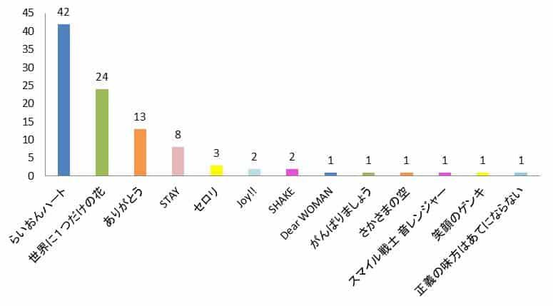 SMAP結婚式の余興に一番おすすめの曲ランキンググラフ