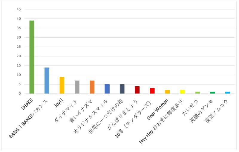 SMAP(スマップ)で最もノリが良い曲のおすすめ口コミランキングのグラフ