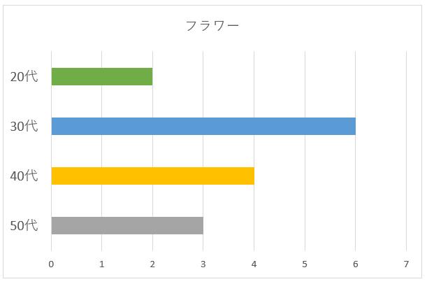 フラワー年齢別グラフ