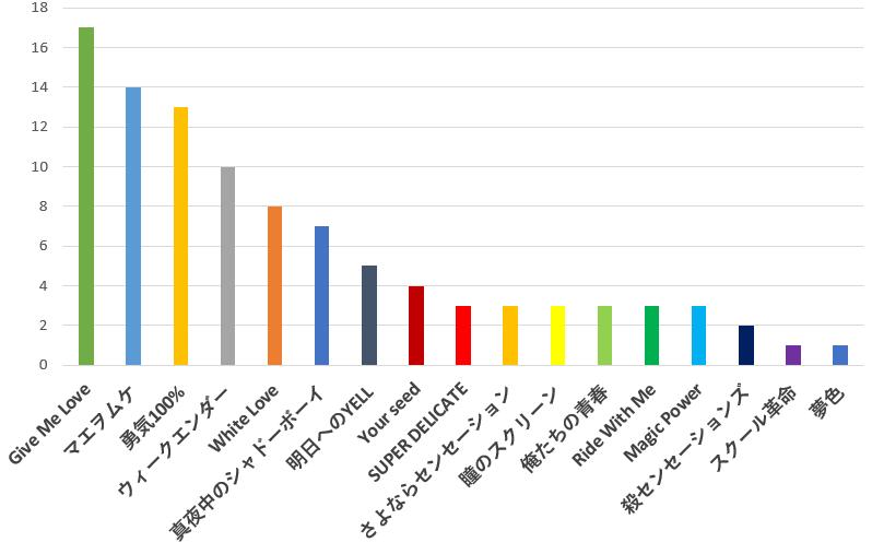 100名に聞いた!Hey! Say! JUMP(ヘイセイジャプ)が歌うドラマ・アニメ主題歌で一番好きな曲の口コミランキングのグラフ