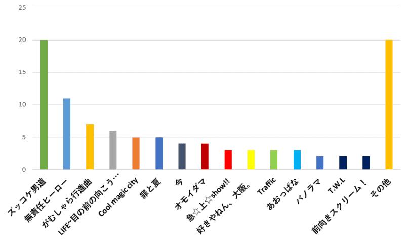 100名に聞いた!関ジャニ∞の歌でドライブ中に聴くのに一番おすすめの曲口コミランキングのグラフ