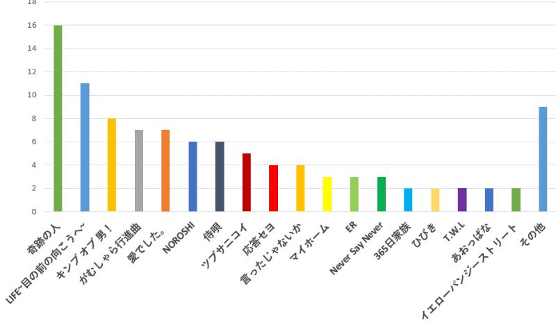 100名に聞いた!関ジャニ∞が歌っていたドラマまたは映画主題歌で一番好きな曲口コミランキングのグラフ