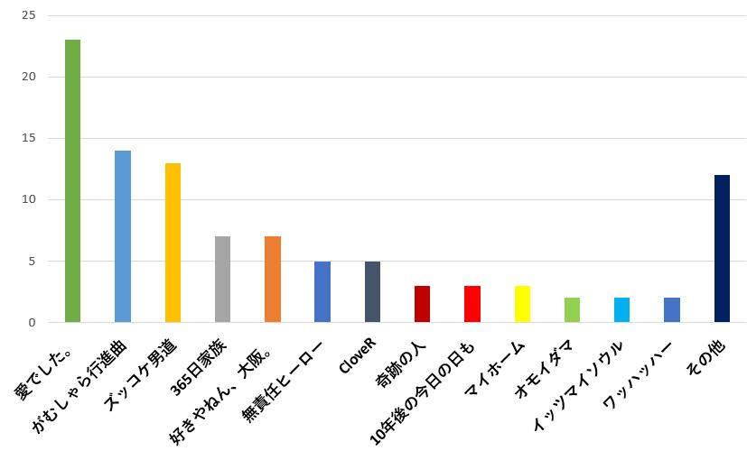 100名に聞いた!関ジャニ∞の歌で結婚式の余興で歌うのに一番おすすめの曲口コミランキングのグラフ