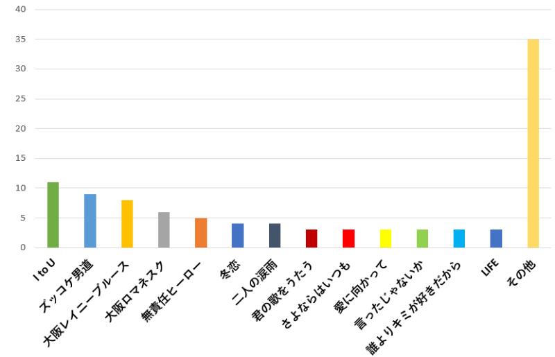 100名に聞いた!関ジャニ∞の歌で失恋した時に聴くのに一番おすすめの曲口コミランキングのグラフ