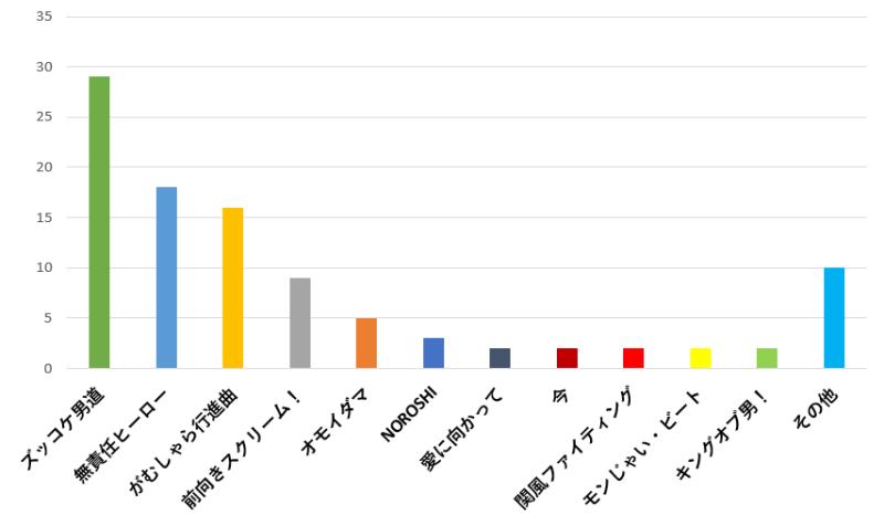 100名に聞いた!関ジャニ∞の歌で運動会や体育祭で使うのに一番おすすめの曲口コミランキングのグラフ
