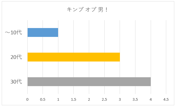 キンブ オブ 男!年代別グラフ