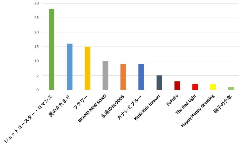 100名に聞いた!KinKi Kids(キンキキッズ)の歌が使われていた一番好きなCM曲おすすめ口コミランキングのグラフ