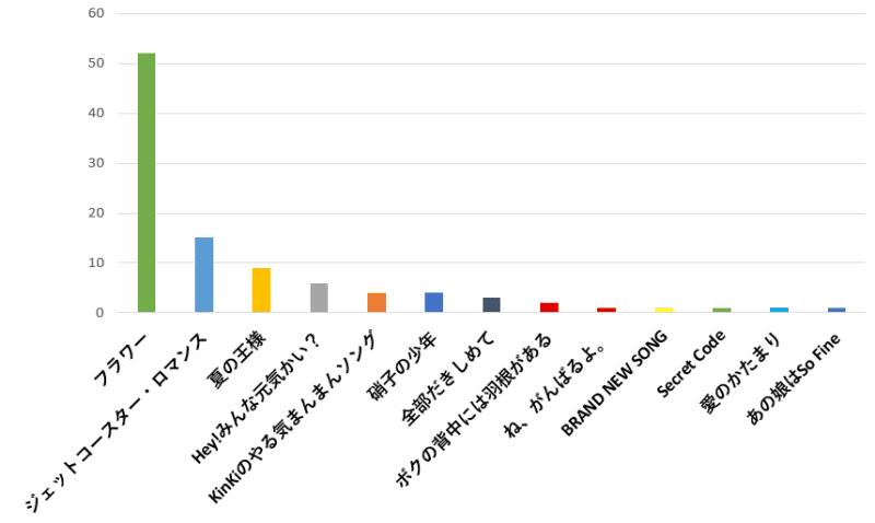 100名に聞いた!KinKi Kids(キンキキッズ)の歌で運動会や体育祭で使うのに一番おすすめの曲口コミランキングのグラフ