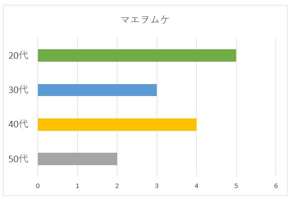 マエヲムケの年代別グラフ