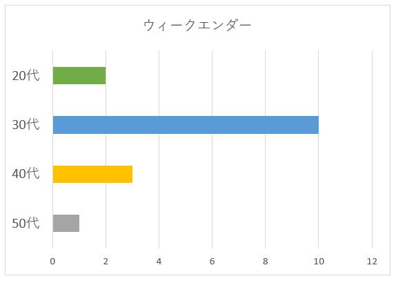 ウィークエンダーの年齢別グラフ