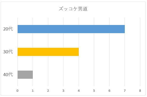 ズッコケ男道年代別グラフ