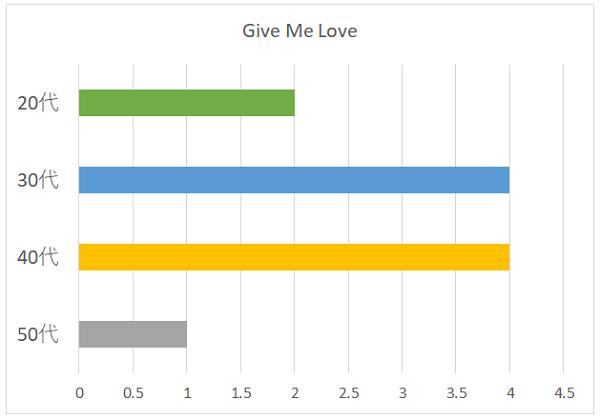 Give Me Loveの年代別グラフ