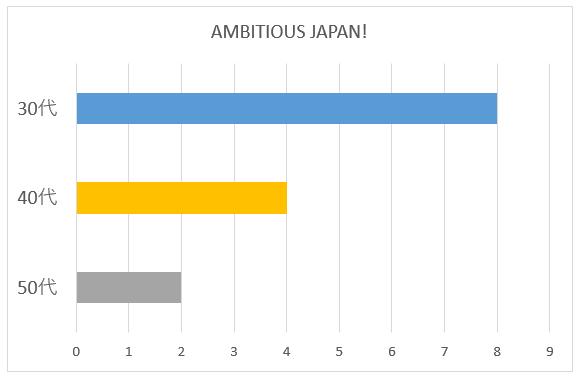 AMBITIOUS JAPAN!の年代別グラフ