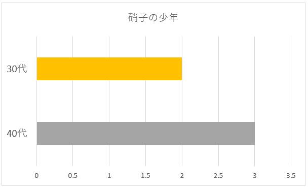 硝子の少年年代別グラフ