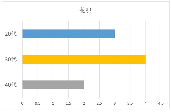 花唄の年代別グラフ
