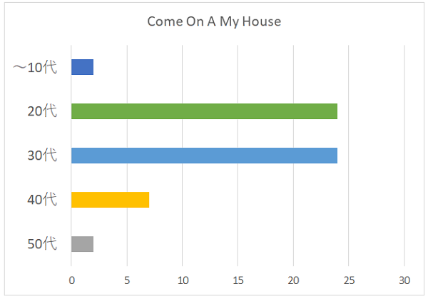Come On A My Houseの年代別グラフ