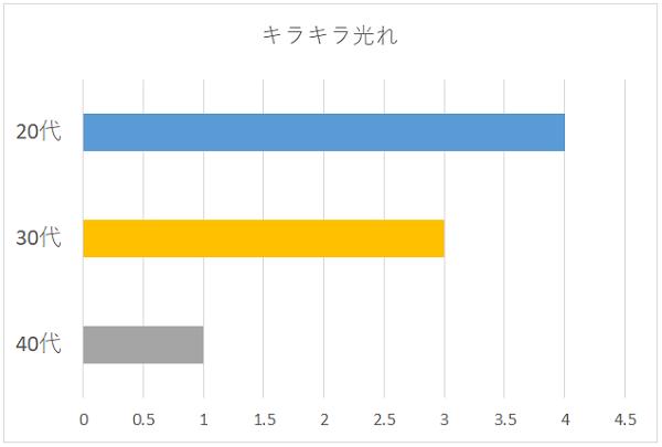 キラキラ光れの年代別グラフ