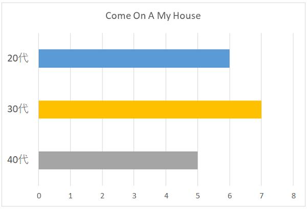 Ultra Music Powerの年代別グラフ