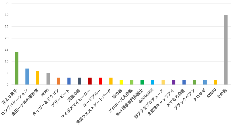 100名に聞いた!ジャニーズが主演・出演したドラマで一番おすすめのドラマは?口コミランキンググラフ