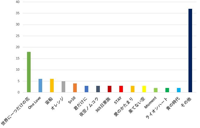 100名に聞いた!ジャニーズの歌の中で一番感動できるおすすめ曲口コミランキングのグラフ